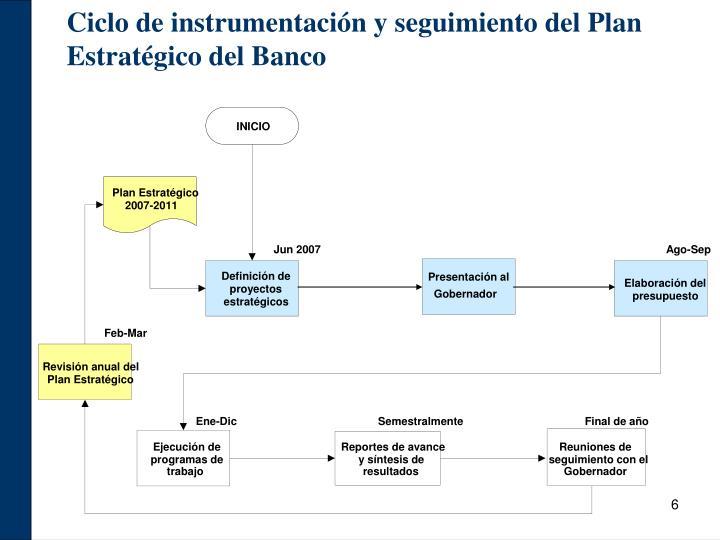 Ciclo de instrumentación y seguimiento del Plan Estratégico del Banco