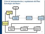ciclo de instrumentaci n y seguimiento del plan estrat gico del banco