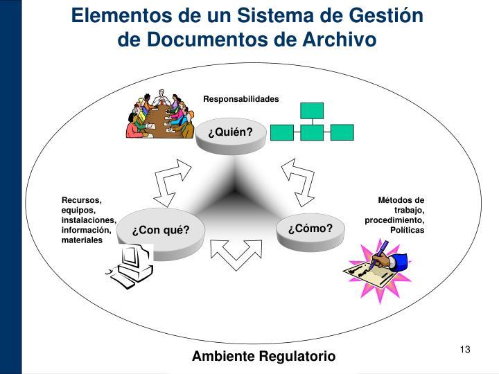 Elementos de un Sistema de Gestión de Documentos de Archivo