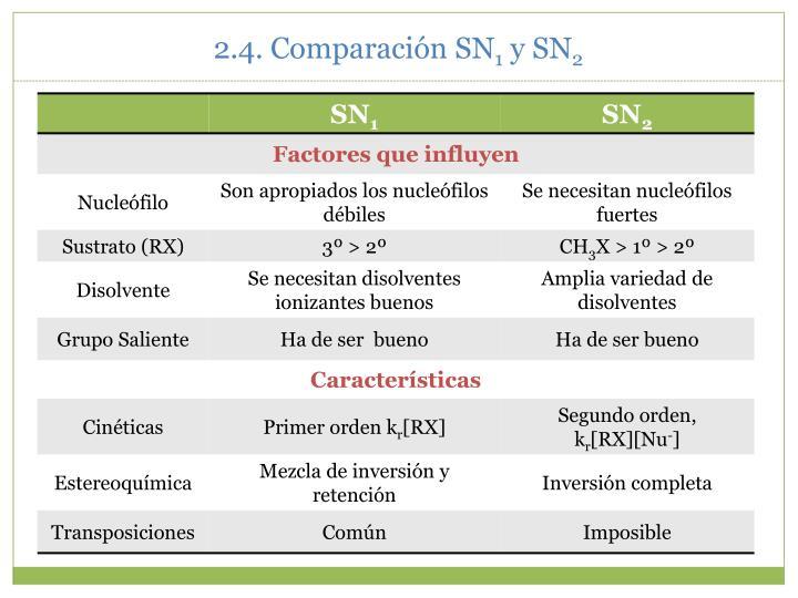 2.4. Comparación SN