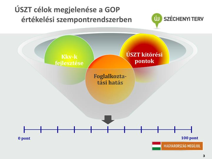 ÚSZT célok megjelenése a GOP értékelési szempontrendszerben