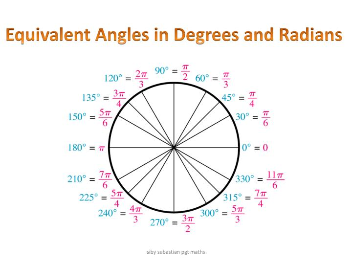 Equivalent Angles in Degrees and Radians
