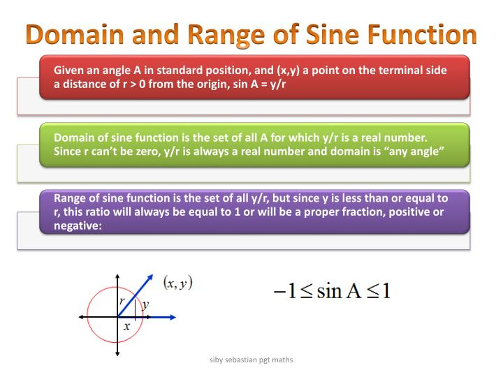 Domain and Range of Sine Function