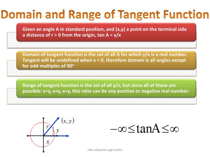 Domain and Range of Tangent Function