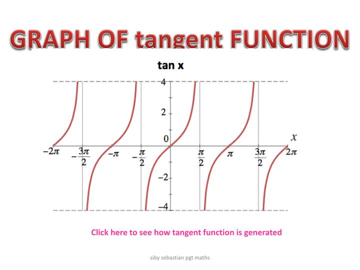 GRAPH OF tangent FUNCTION