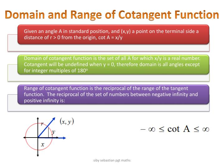 Domain and Range of Cotangent Function