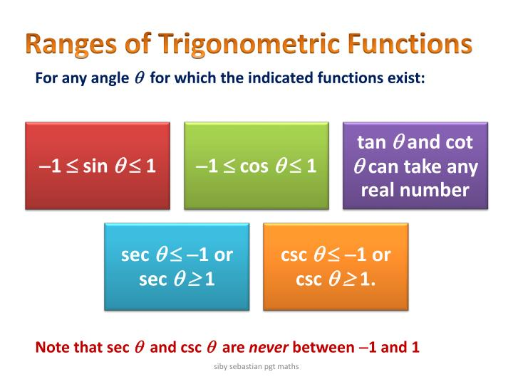 Ranges of Trigonometric Functions
