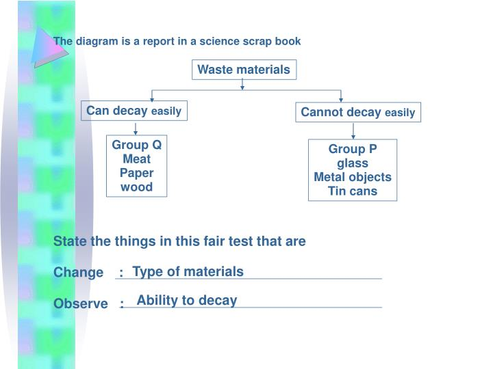 The diagram is a report in a science scrap book