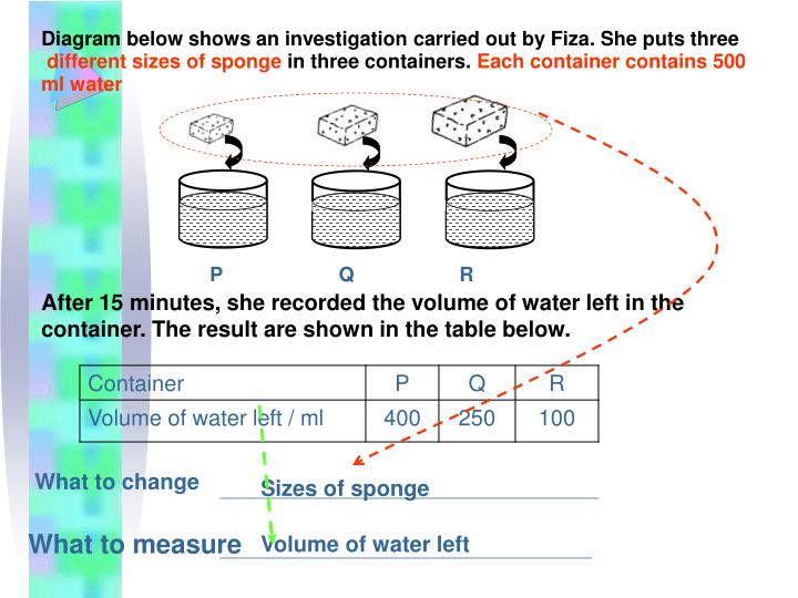 Diagram below shows an investigation carried out by Fiza. She puts three