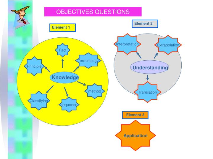 OBJECTIVES QUESTIONS
