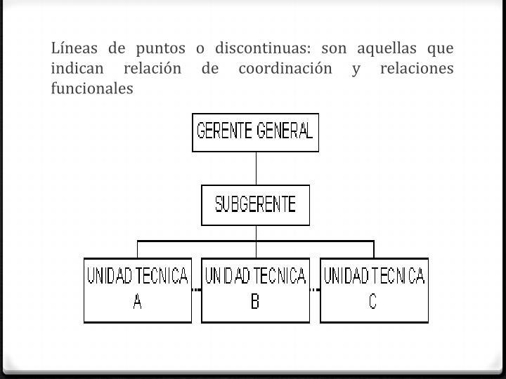 Líneas de puntos o discontinuas: son aquellas que indican relación de coordinación y relaciones funcionales