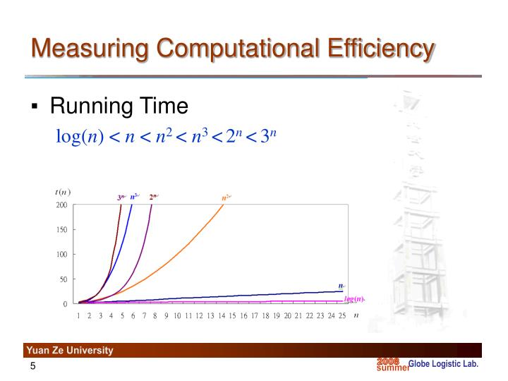 Measuring Computational Efficiency
