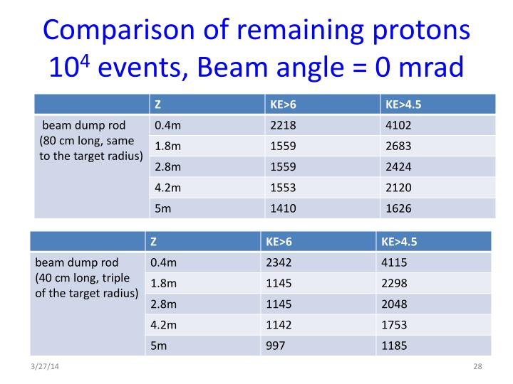 Comparison of remaining protons