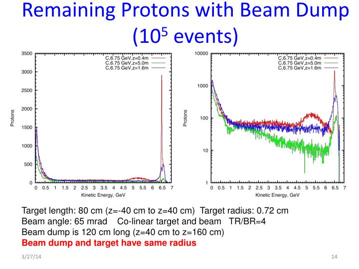 Remaining Protons with Beam Dump