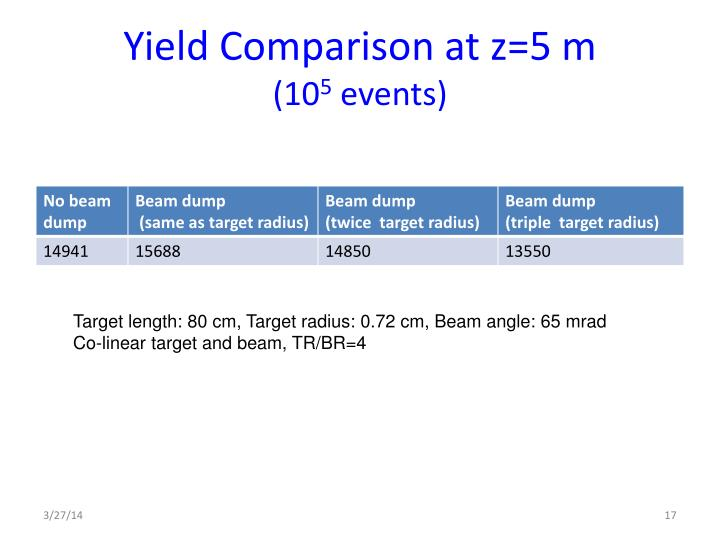 Yield Comparison at z=5 m