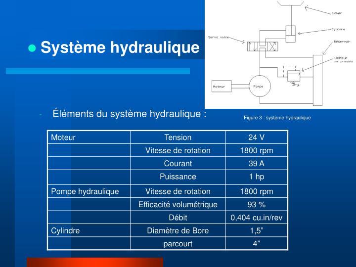 Système hydraulique :