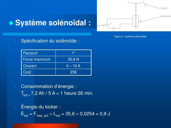 Système solénoïdal :