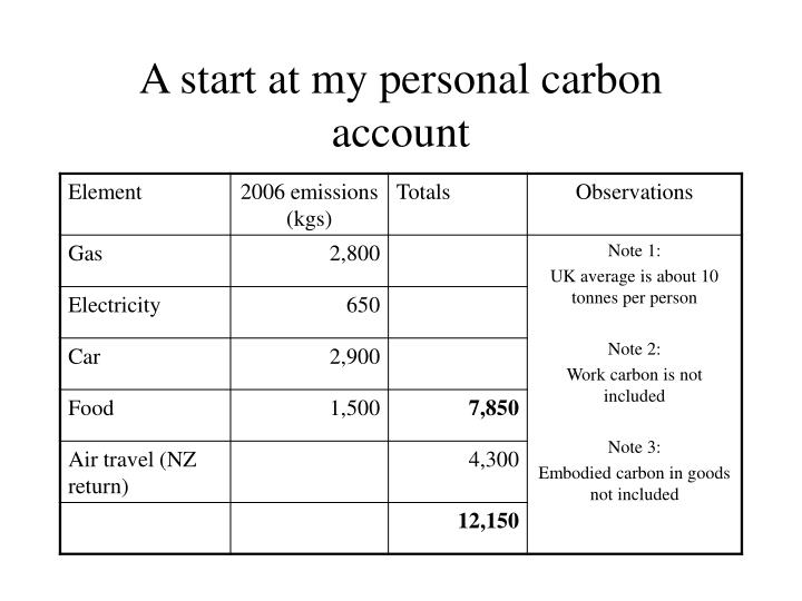 A start at my personal carbon account