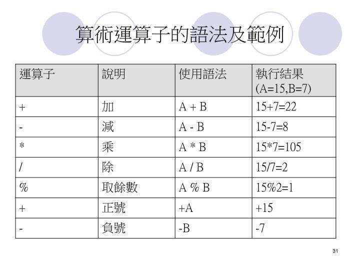 算術運算子的語法及範例
