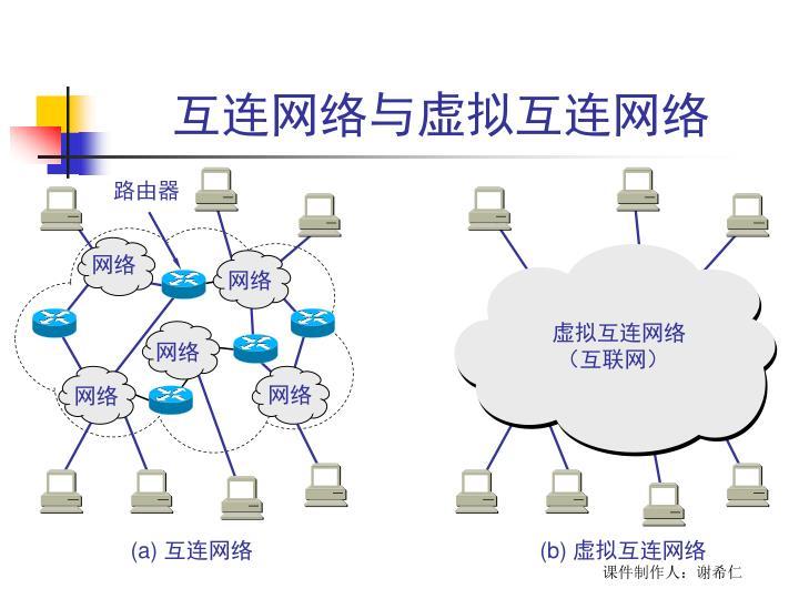 互连网络与虚拟互连网络