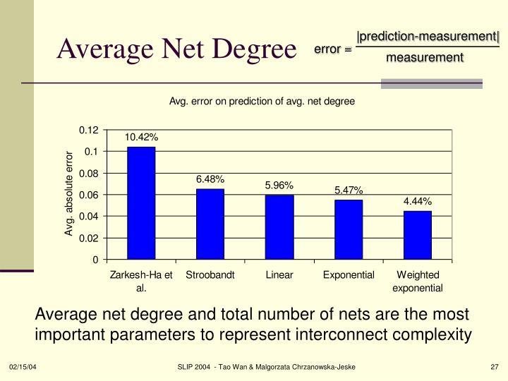 Average Net Degree