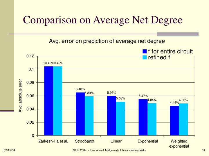 Comparison on Average Net Degree