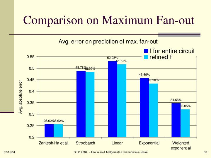 Comparison on Maximum Fan-out