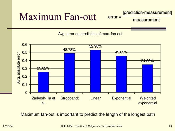 Maximum Fan-out