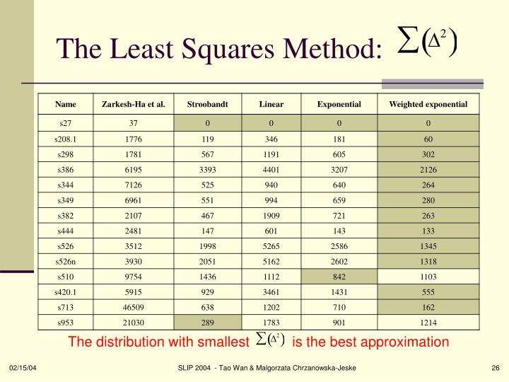 The Least Squares Method: