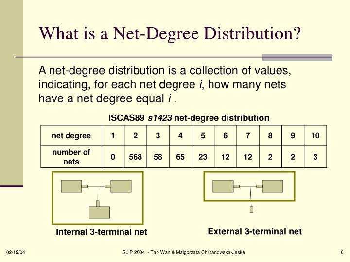 What is a Net-Degree Distribution?