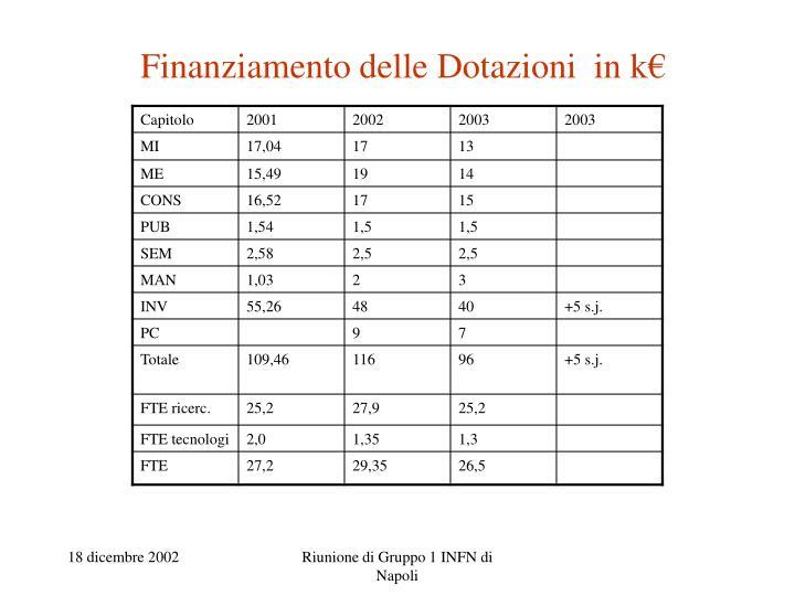 Finanziamento delle Dotazioni  in k