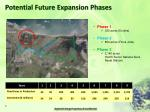 potential future expansion phases