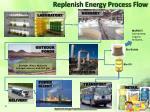 replenish energy process flow