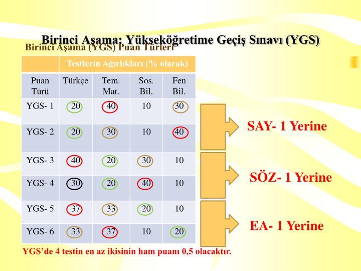 Birinci Aşama: Yükseköğretime Geçiş Sınavı (YGS)