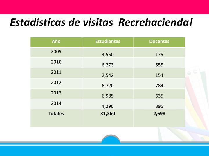 Estadísticas de visitas