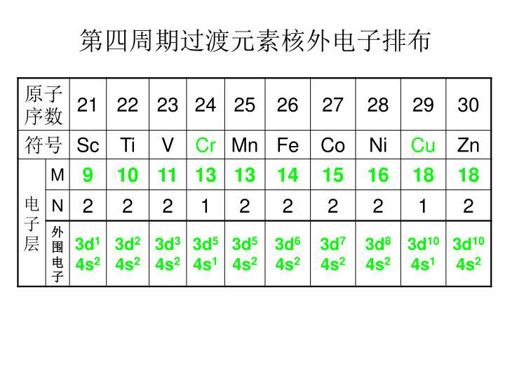第四周期过渡元素核外电子排布