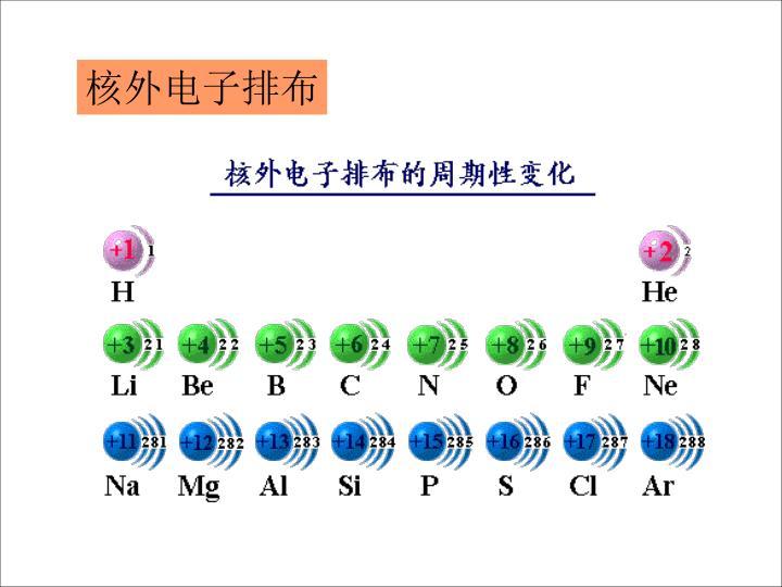 核外电子排布