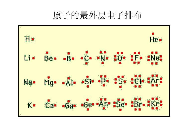 原子的最外层电子排布