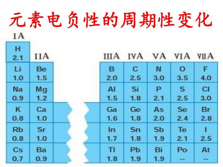 元素电负性的周期性变化