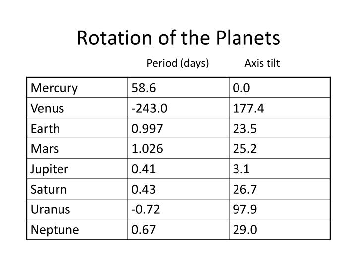Rotation of the Planets