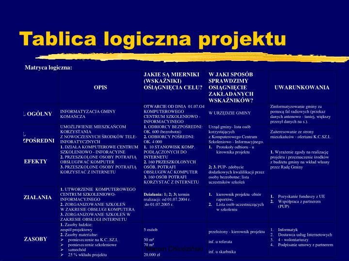 Tablica logiczna projektu