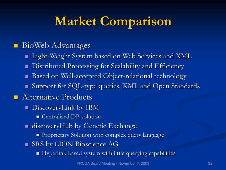 Market Comparison