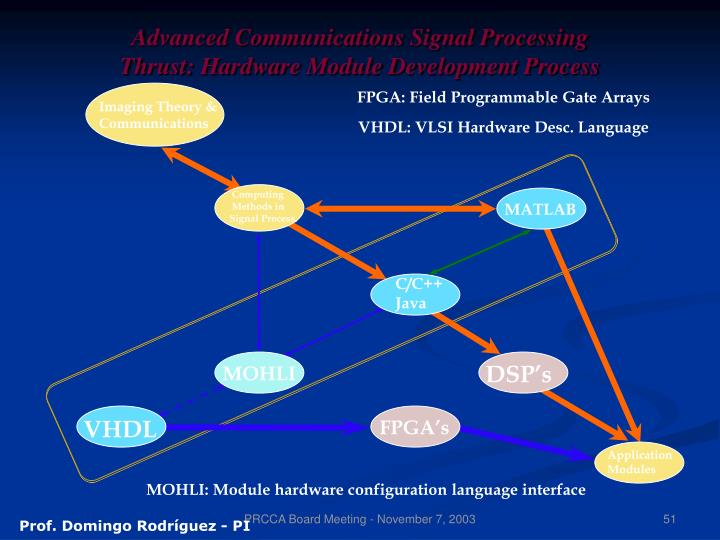 Advanced Communications Signal Processing Thrust: Hardware Module Development Process