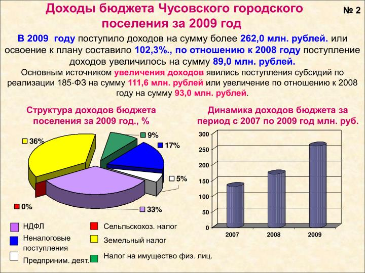 Доходы бюджета Чусовского городского поселения за 2009 год
