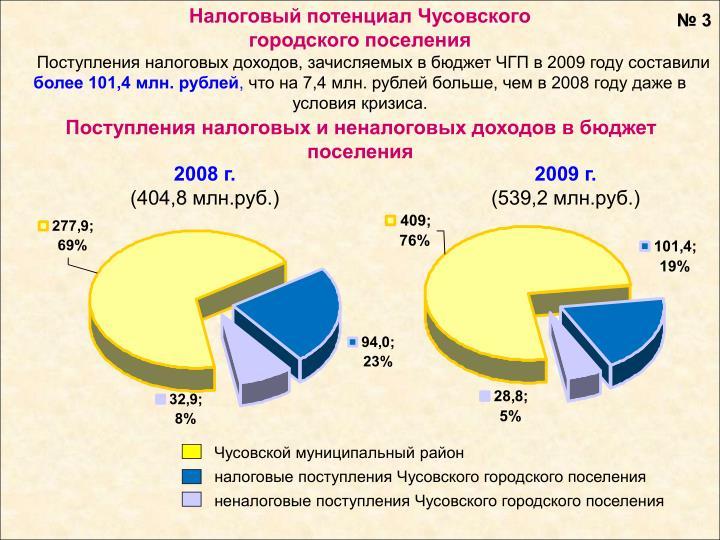 Налоговый потенциал Чусовского