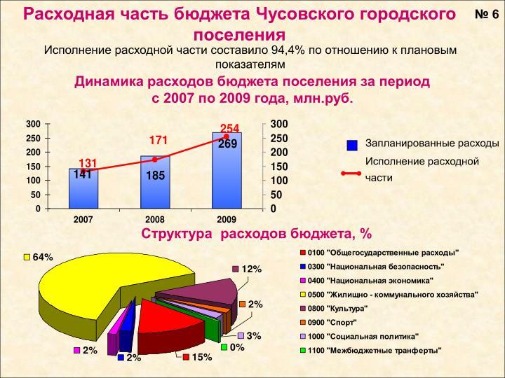 Расходная часть бюджета Чусовского городского поселения