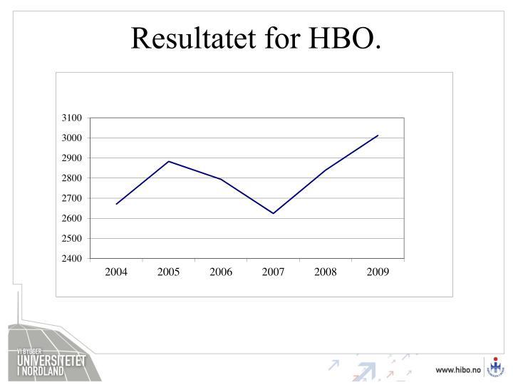 Resultatet for HBO.