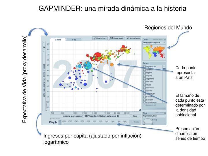 GAPMINDER: una mirada dinámica a la historia
