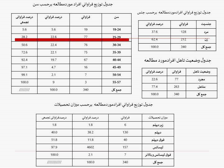جدول توزيع فراواني افراد موردمطالعه برحسب سن