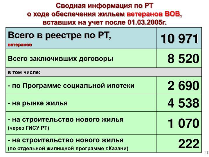 Сводная информация по РТ